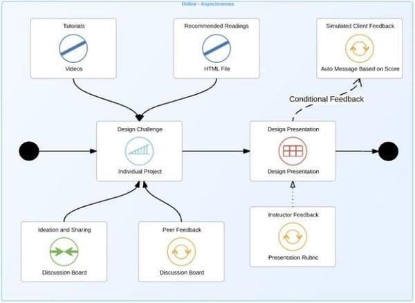 NT lms chart