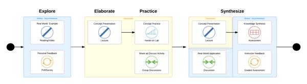 Échantillon en forme de T Modèle d'environnement-environnement en forme d'apprentissage T-MEL-Échantillon-1